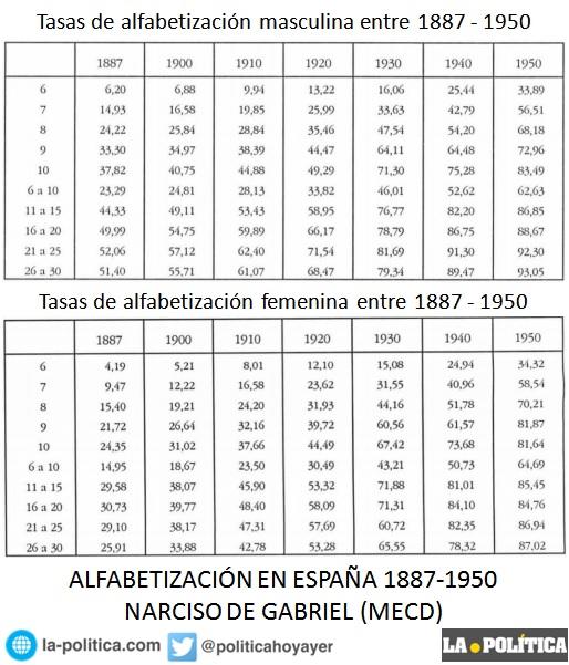 Indices de alfabetización en España 1887-1950