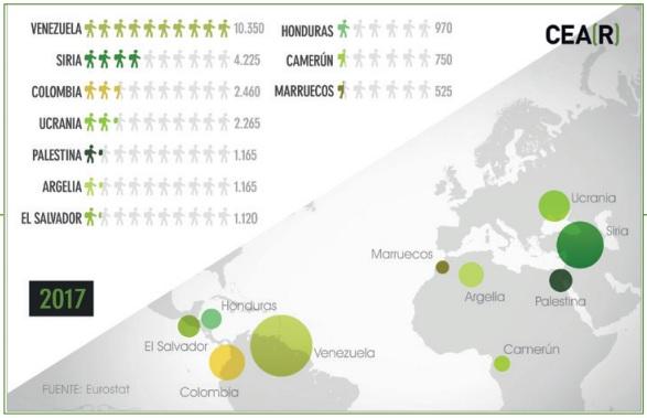 Solicitantes de asilo por nacionalidad en España