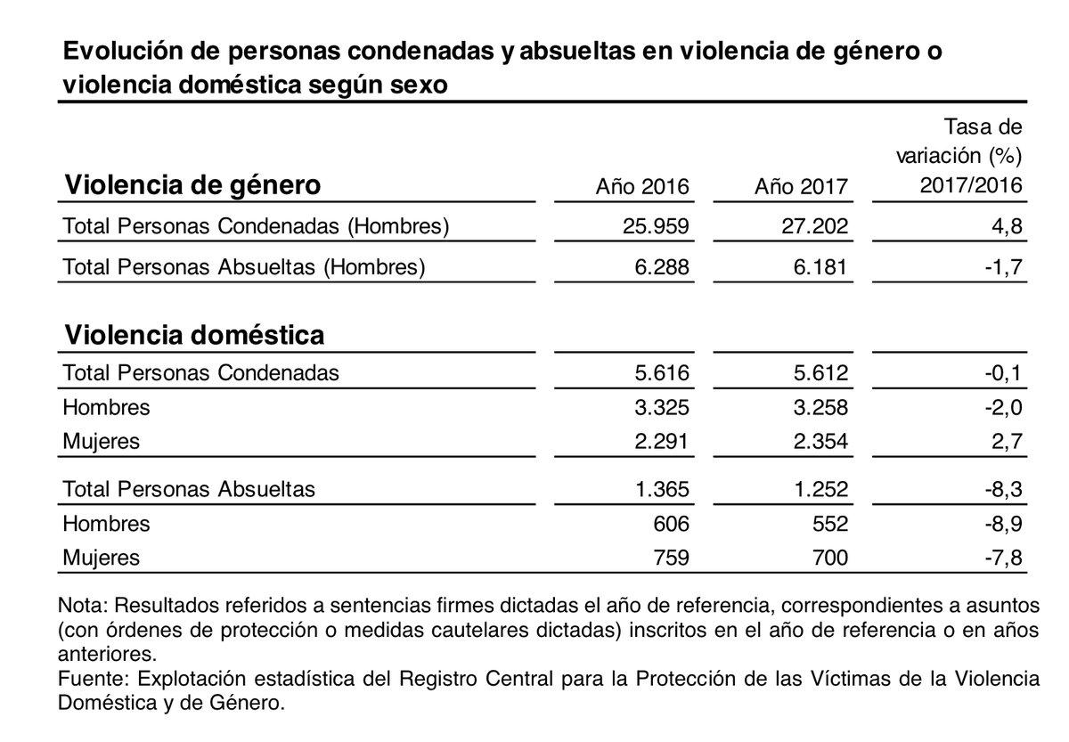 Datos sobre violencia de género y violencia doméstica 2016 -2017