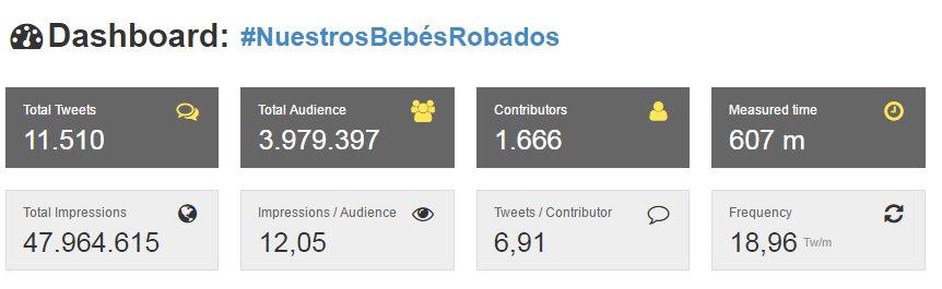 Datos de la campaña #NuestrosBebésRobados