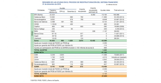 Ayudas bancarias en España