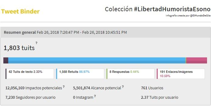 RESUMEN CAMPAÑA HT #LibertadHumoristaEsono