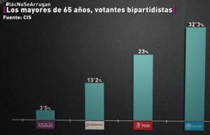 Votos de mayores de 65 años