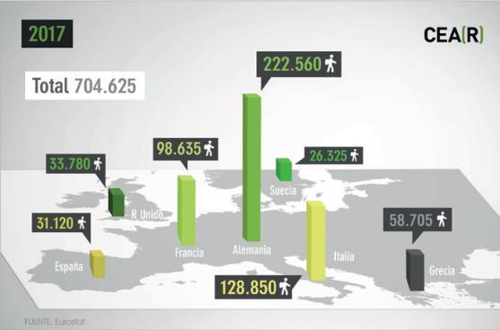 Solicitantes de asilo en la UE en 2017