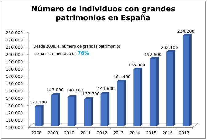 Ricos en España