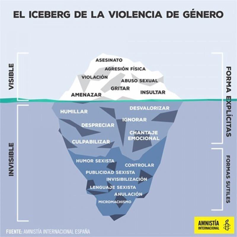 Amnistía Internacional: Machismo