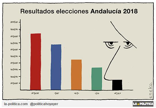 Así han quedado las elecciones andaluzas. Viñeta Eneko.