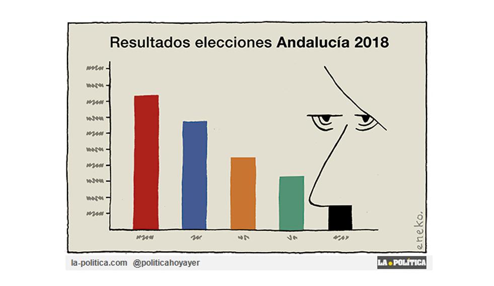 Así han quedado las elecciones andaluzas