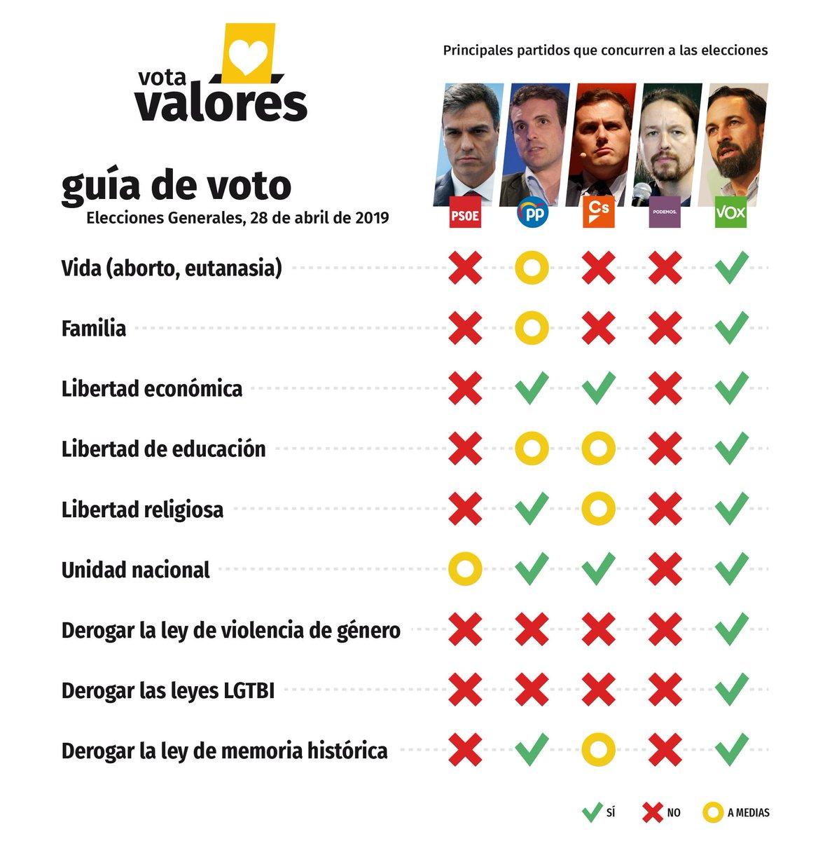 Guía de voto de la organización HazteOir