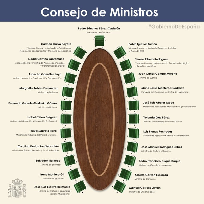 Consejo de Ministros del Gobierno de Coalición de Progresista. 14-01-2020