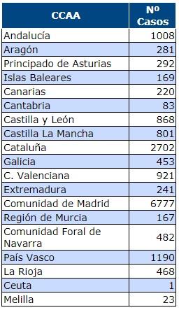 Afectados coronavirus por Comunidades Autónomas 19-03-2020