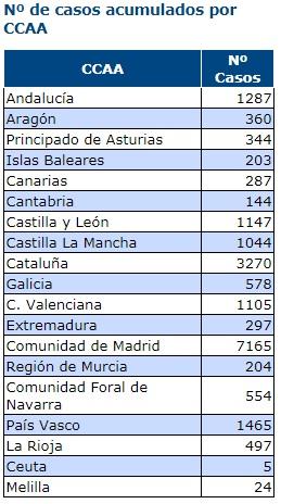 Afectados coronavirus por Comunidades Autónomas 20-03-2020