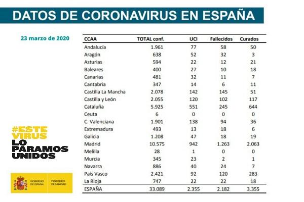 Datos coronavirus por comunidades autónomas