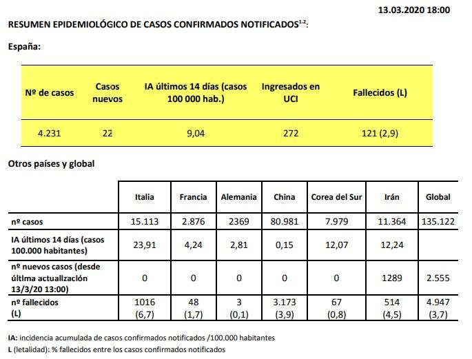 Datos del Ministerio de Sanidad sobre coronavirus. 13-03-2020 18:00h
