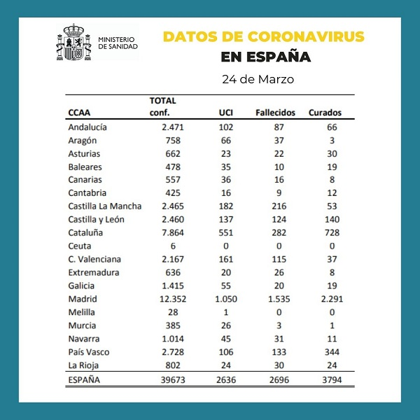 Datos España Coronavirus 24-03-2020