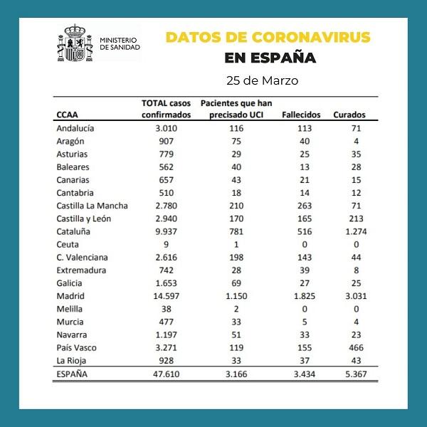 DATOS SANIDAD CORONAVIRUS ESPAÑA 25-03-2020