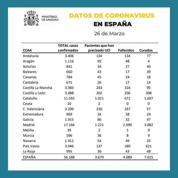Datos de coronavirus en España por comunidades autonónomas