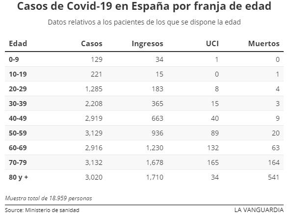 Casos de Covid-19 en España por franja de edad