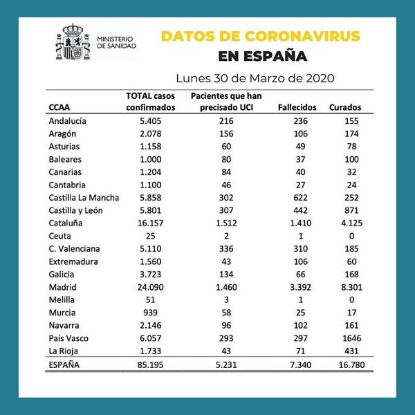 ESPAÑA DATOS SANIDAD CORONAVIRUS 30-03-2020