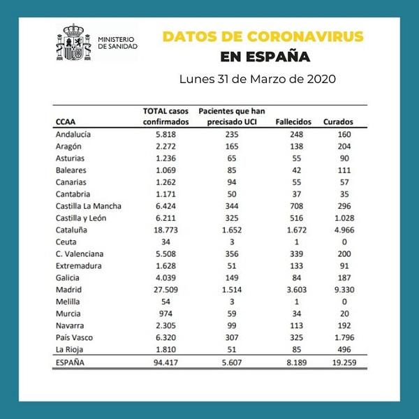 Datos coronavirus España 31-03-2020