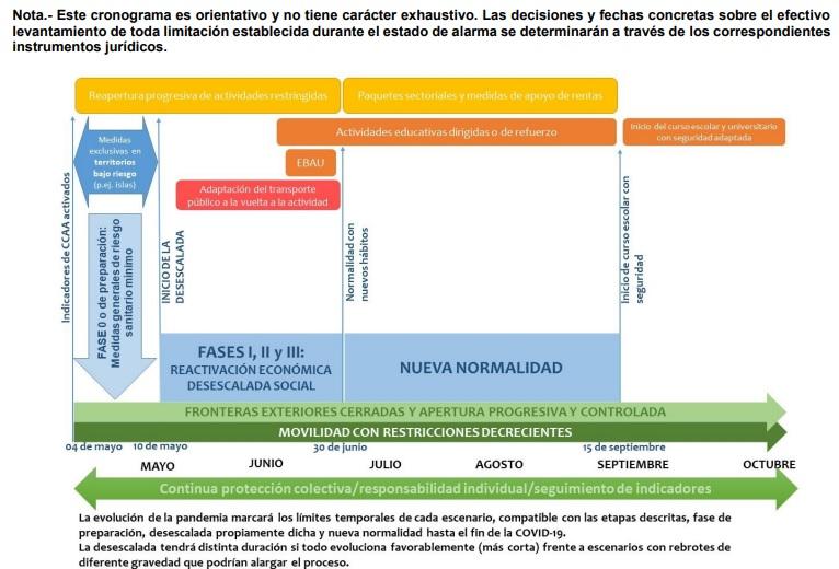 Cronograma Nueva Normalidad Coronavirus España