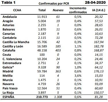Datos coronavirus España. Tabla 1. 28-04-2020.