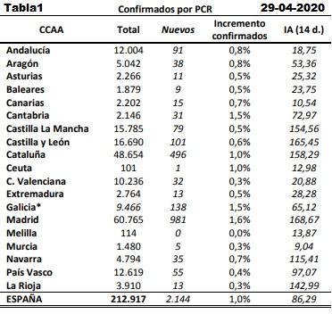Datos coronavirus España. Tabla 1. 29-04-2020.