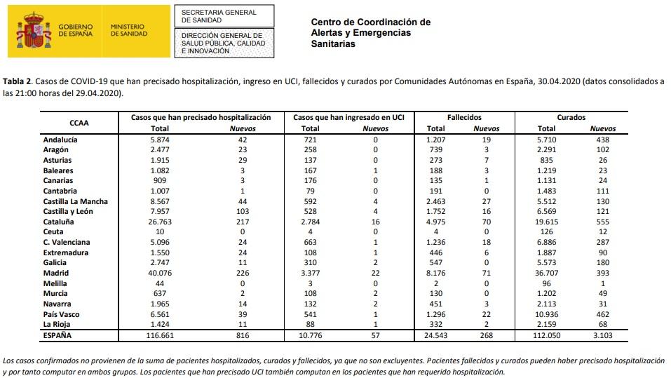 Datos coronavirus España. 30-04-2020. Tabla 2.