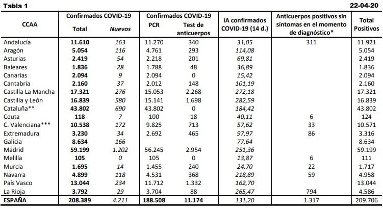 Datos coronavirus España. 22-04-2020.