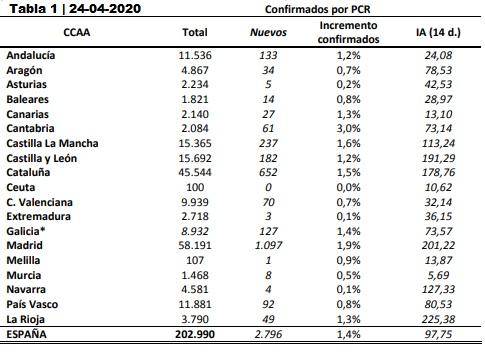 Datos coronavirus en España. 24-04-2020.