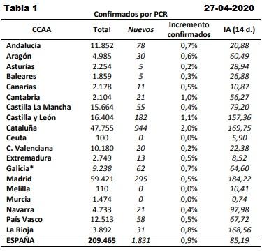 Datos coronavirus de España 27-04-2020. Tabala 1