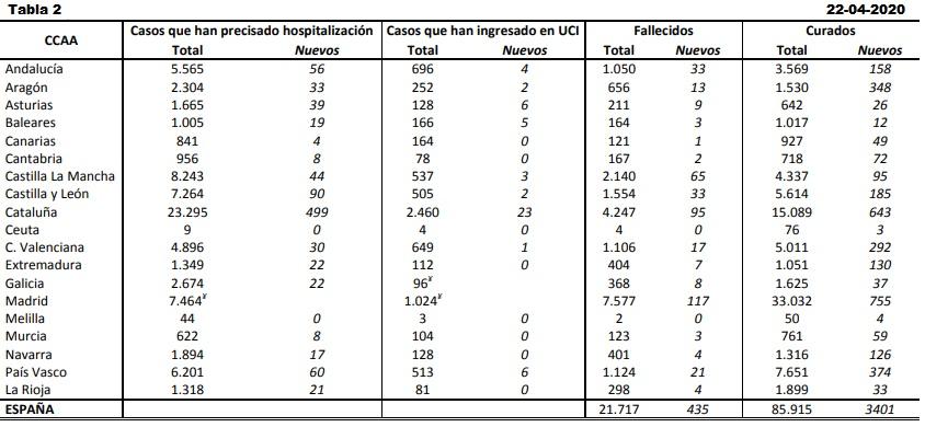 Datos coronavirus España. Tabla 2. 22-04-2020.