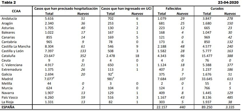 Datos coronavirus España. 23-04-2020- Tabla 2