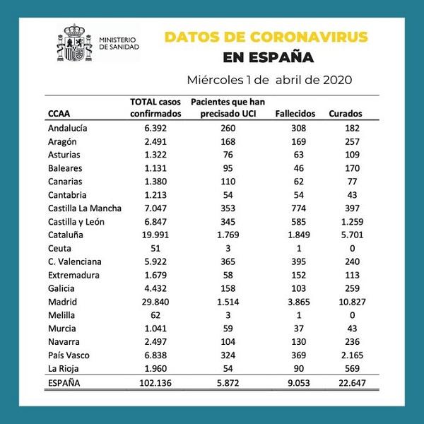 Datos coronavirus España 1-04-2020