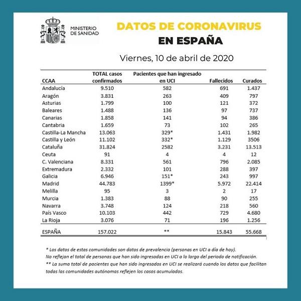 Datos de España de coronavirus 10-04-2020