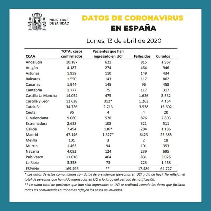 Datos de coronavirus en España 13-04-2020