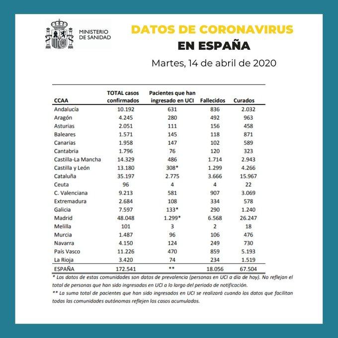 Datos de coronavirus en España 14-04-2020