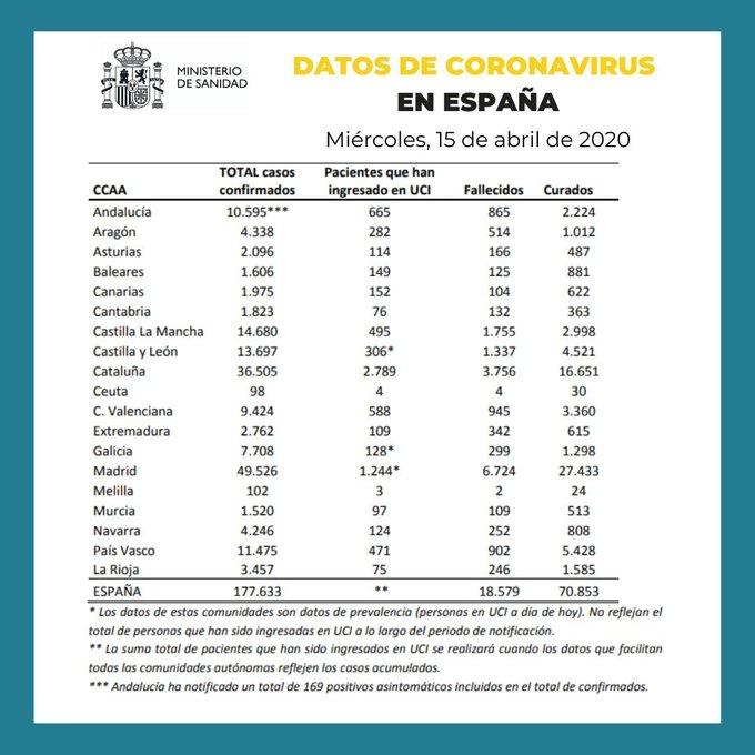 Datos de coronavirus en España 15-04-2020