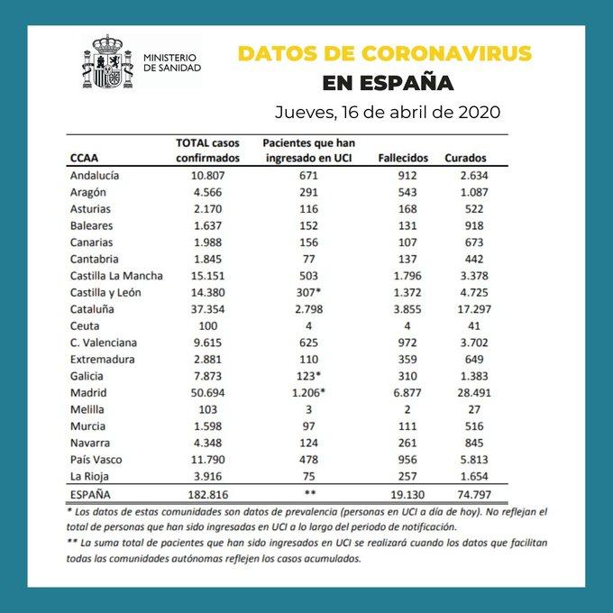 Datos coronavirus en Epaña 16-04-2020