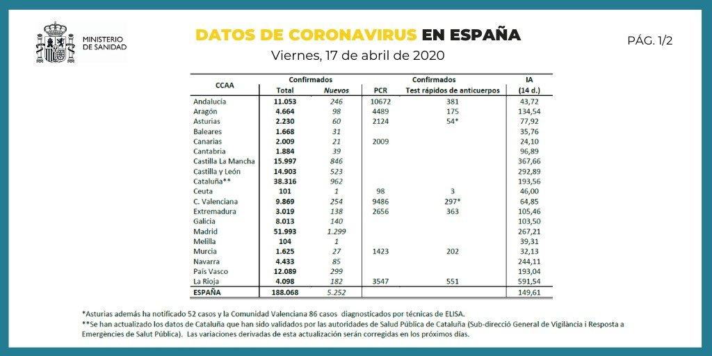 Datos de coronavirus en España 17-04-2020 (1 de 2)