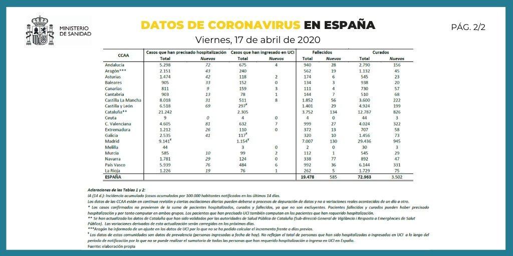 Datos de coronavirus en España 17-04-2020 (2 de 2)