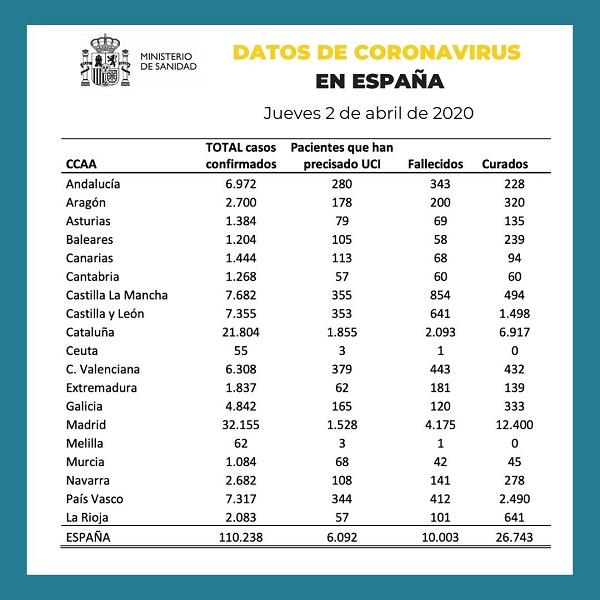 Datos de coronavirus en España 2-04-2020