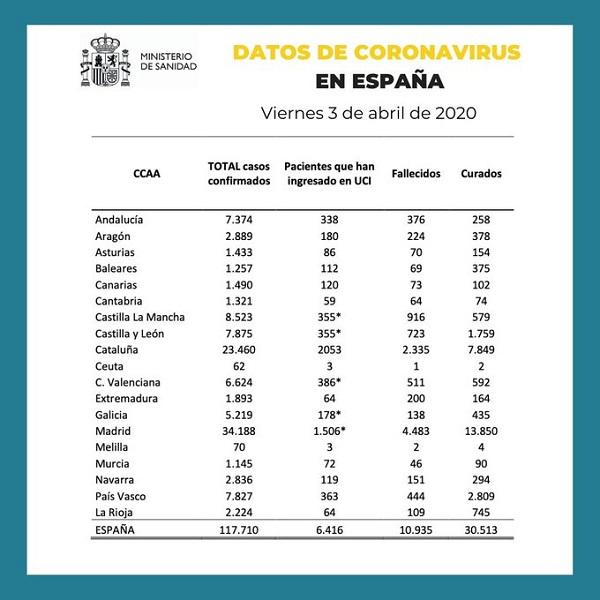 Datos de coronavirus en España 3-04-2020