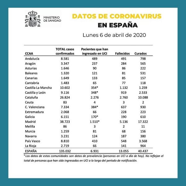 Datos coronavirus España 6-04-2020