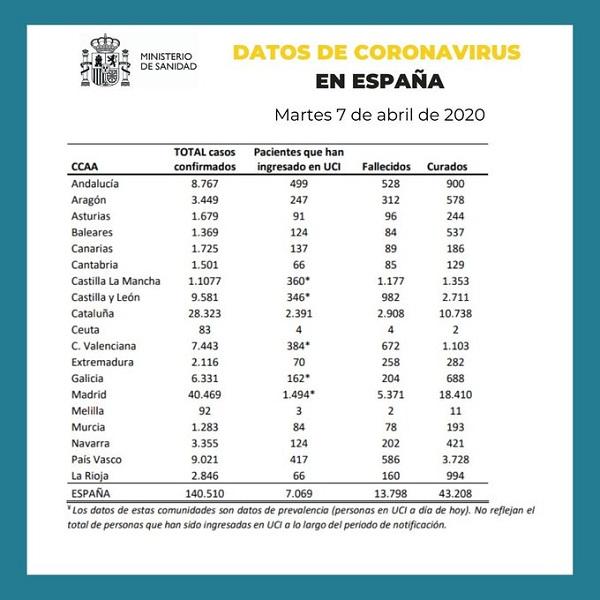 Datos de coronavirus en España 7-04-2020
