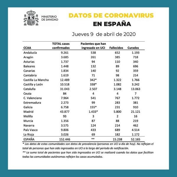 Datos del coronavirus en España 9-04-2020