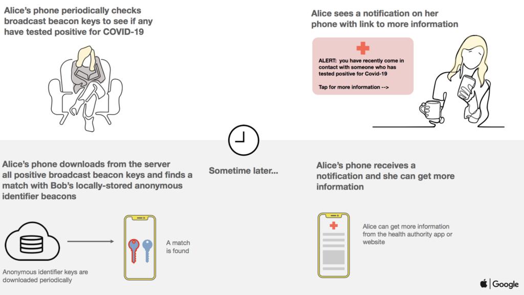 Apple y Google se alían para facilitar que las apps para rastrear el coronavirus estén en todos los móviles