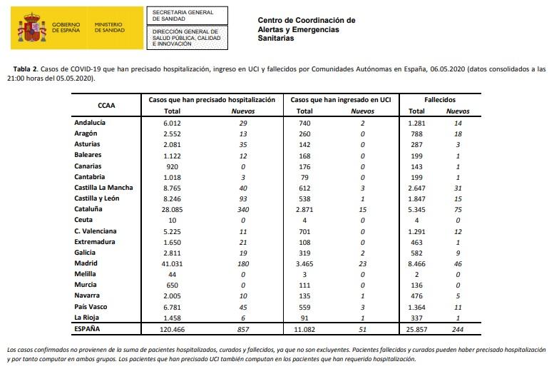 Datos coronavirus en España. 6-05-2020.