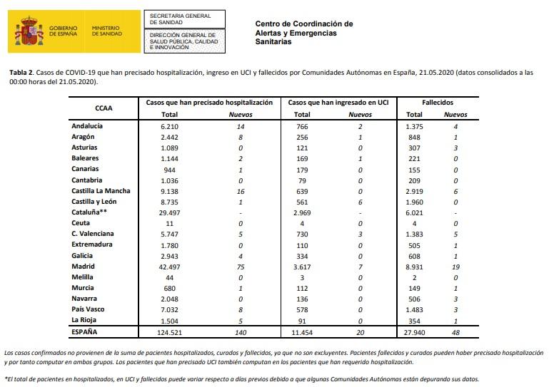 Datos de coronavirus en España- 21-05-2020.