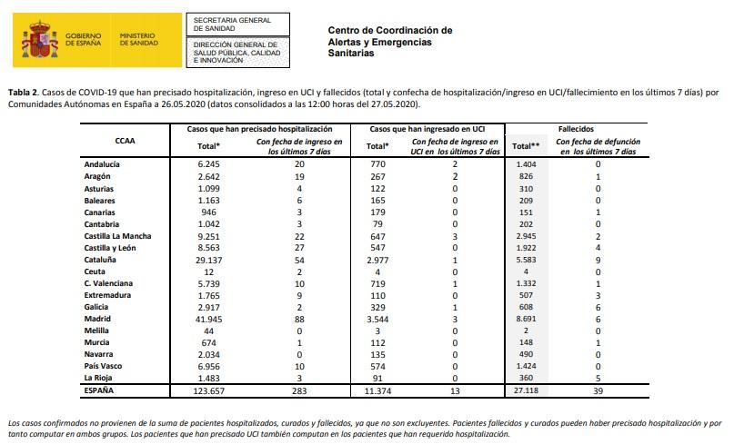 Datos de coronavirus en España. 27-05-2020